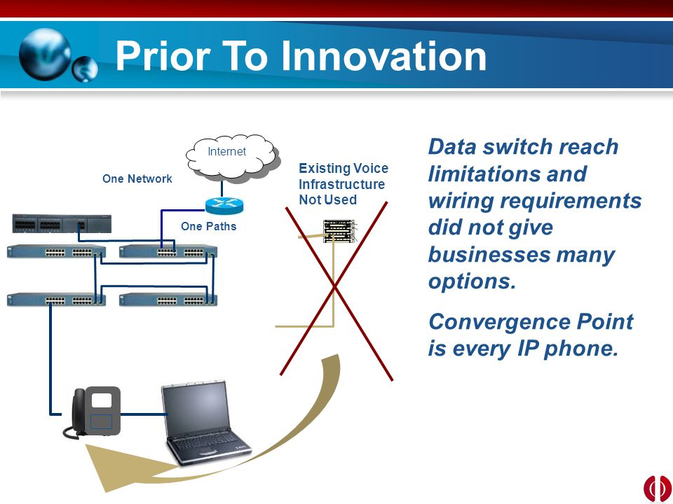 Post Innovation Internet IP Phone PhyAdapter One Network….Two Paths Data PathVoice Path PSTN Ethernet & PoE over existing voice infrastructure with 4 times the reach.