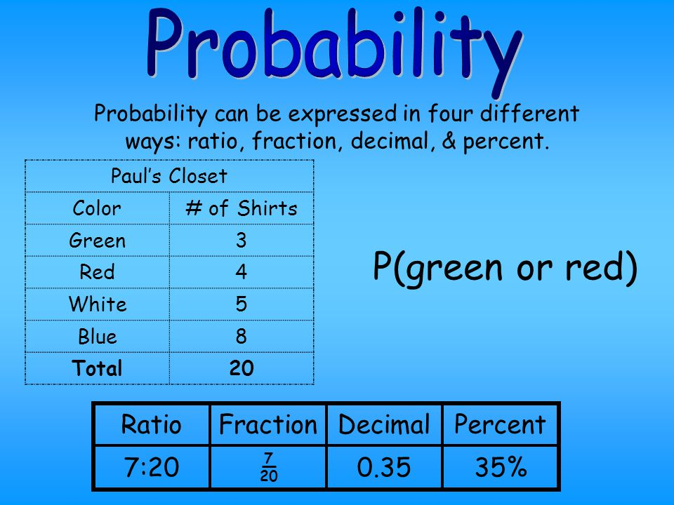 40%0.408:20 PercentDecimalFractionRatio Probability can be expressed in four different ways: ratio, fraction, decimal, & percent. P(blue shirt) Paul's