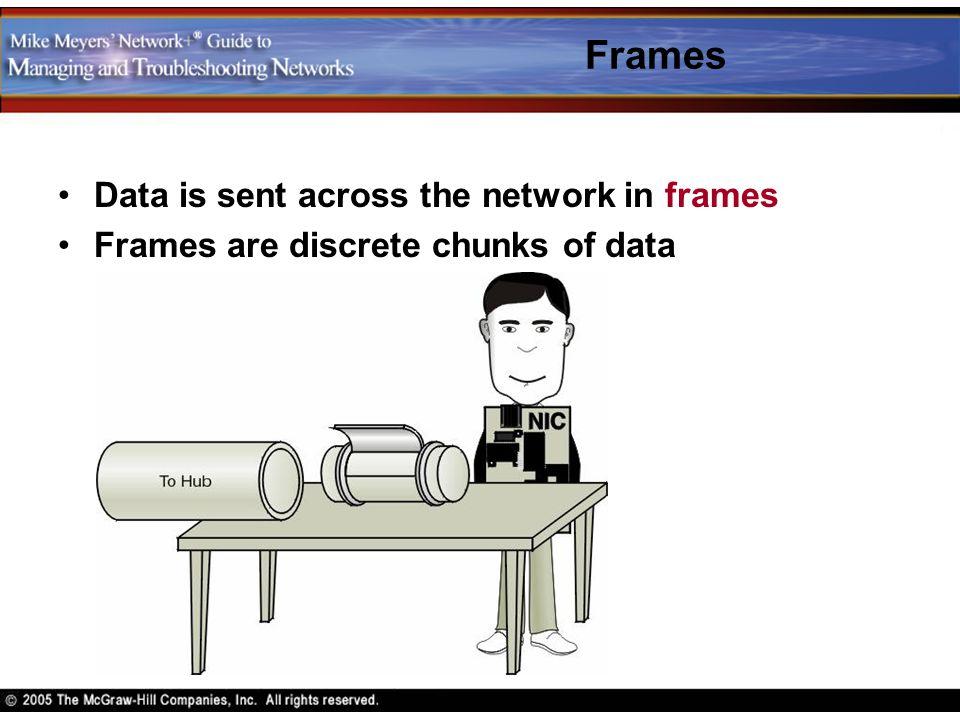 Frames Data is sent across the network in frames Frames are discrete chunks of data