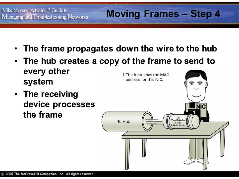Moving Frames – Step 4 The frame propagates down the wire to the hub The hub creates a copy of the frame to send to every other system The receiving d