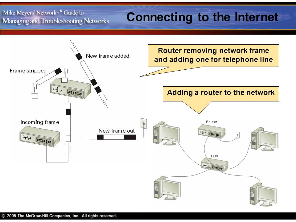 Connecting to the Internet Adding a router to the network Router removing network frame and adding one for telephone line