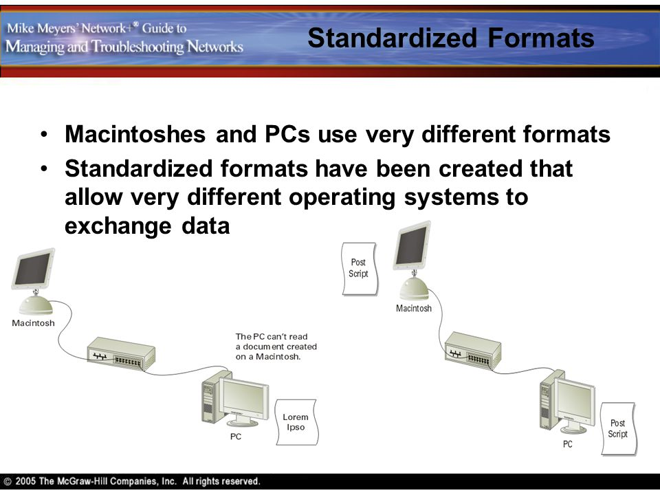 Standardized Formats Macintoshes and PCs use very different formats Standardized formats have been created that allow very different operating systems