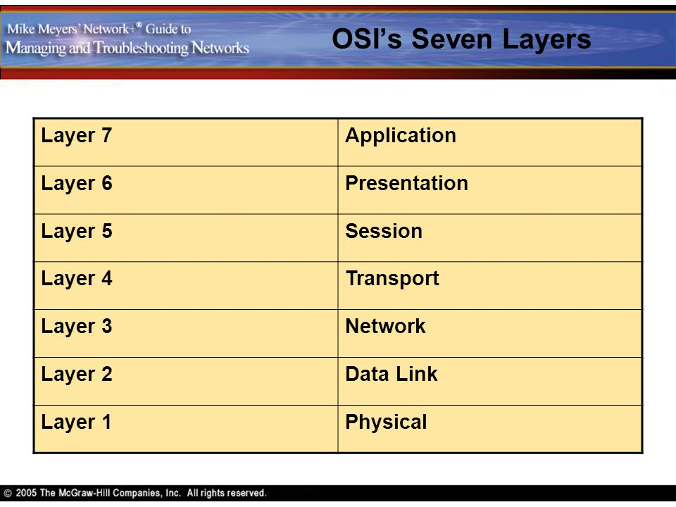 OSI's Seven Layers Layer 7Application Layer 6Presentation Layer 5Session Layer 4Transport Layer 3Network Layer 2Data Link Layer 1Physical