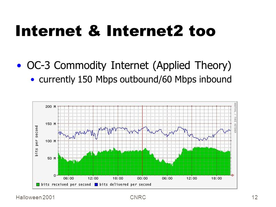 Halloween 2001CNRC12 Internet & Internet2 too OC-3 Commodity Internet (Applied Theory) currently 150 Mbps outbound/60 Mbps inbound