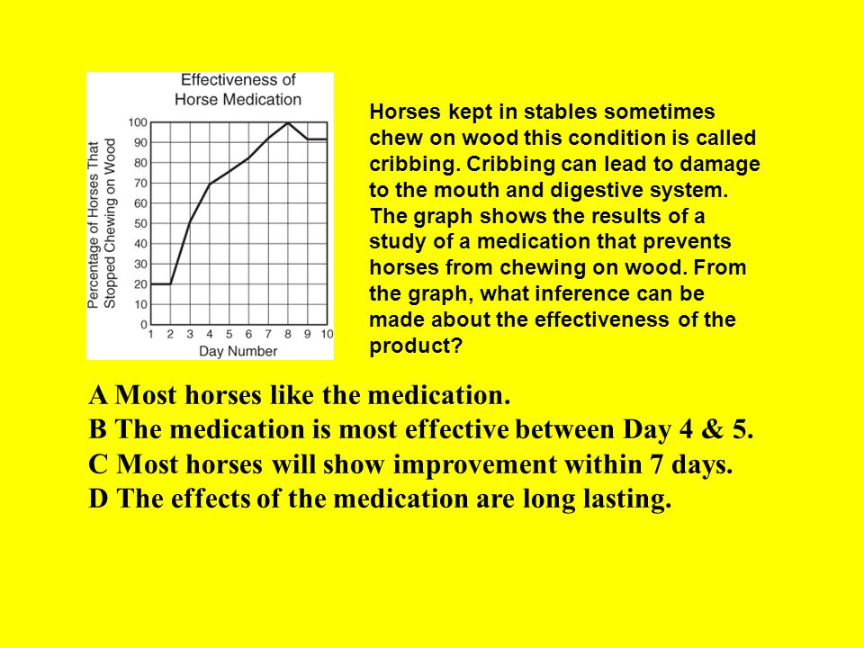 A Most horses like the medication. B The medication is most effective between Day 4 & 5. C Most horses will show improvement within 7 days. D The effe