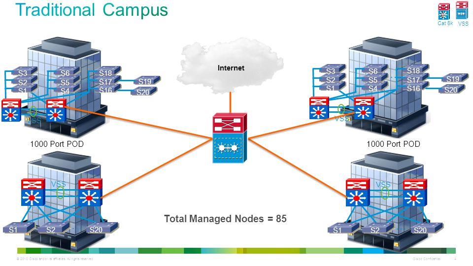 Cisco Confidential 4 Internet VSS S4 S5 S6 S1 S2 S3 S16 S17 S18 S20 S19 … … S1S2S20 VSS S4 S5 S6 S1 S2 S3 S16 S17 S18 S20 S19 … … S1S2S20 VSS 1000 Port POD Total Managed Nodes = 85 Cat 6k VSS