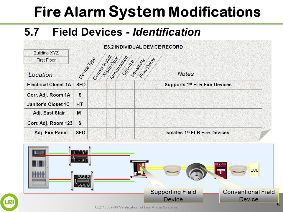 ULC S 537-04 Verification of Fire Alarm Systems Fire Alarm System Modifications 5 6 7 8 1 2 3 4 5 6 7 8 1 2 3 4 EOL Conventional Field Device Supporting Field Device E3.2 INDIVIDUAL DEVICE RECORD Building XYZ Location Device Type Corr.