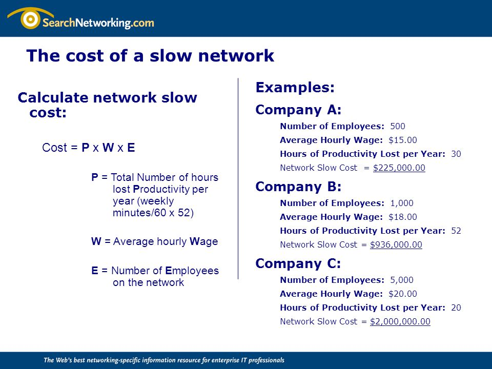 The cost of a slow network Examples: Company A: Number of Employees: 500 Average Hourly Wage: $15.00 Hours of Productivity Lost per Year: 30 Network Slow Cost = $225,000.00 Company B: Number of Employees: 1,000 Average Hourly Wage: $18.00 Hours of Productivity Lost per Year: 52 Network Slow Cost = $936,000.00 Company C: Number of Employees: 5,000 Average Hourly Wage: $20.00 Hours of Productivity Lost per Year: 20 Network Slow Cost = $2,000,000.00 Calculate network slow cost: Cost = P x W x E P = Total Number of hours lost Productivity per year (weekly minutes/60 x 52) W = Average hourly Wage E = Number of Employees on the network