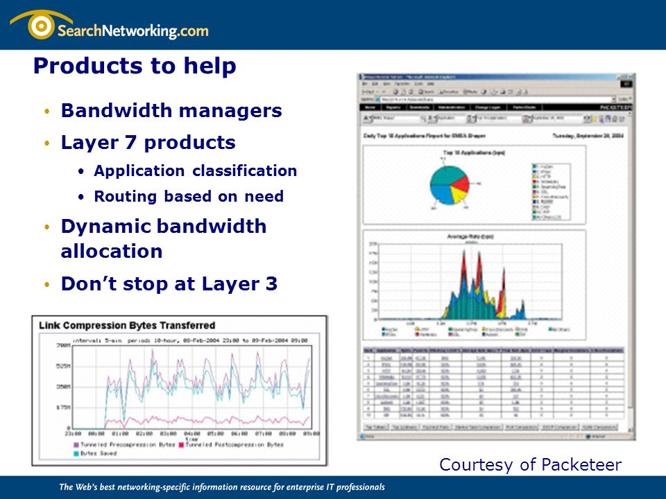 Products to help Bandwidth managers Layer 7 products Application classification Routing based on need Dynamic bandwidth allocation Don't stop at Layer