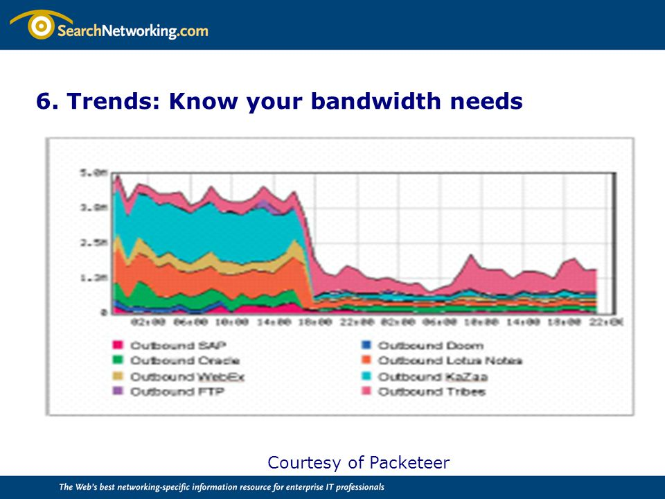 6. Trends: Know your bandwidth needs Courtesy of Packeteer