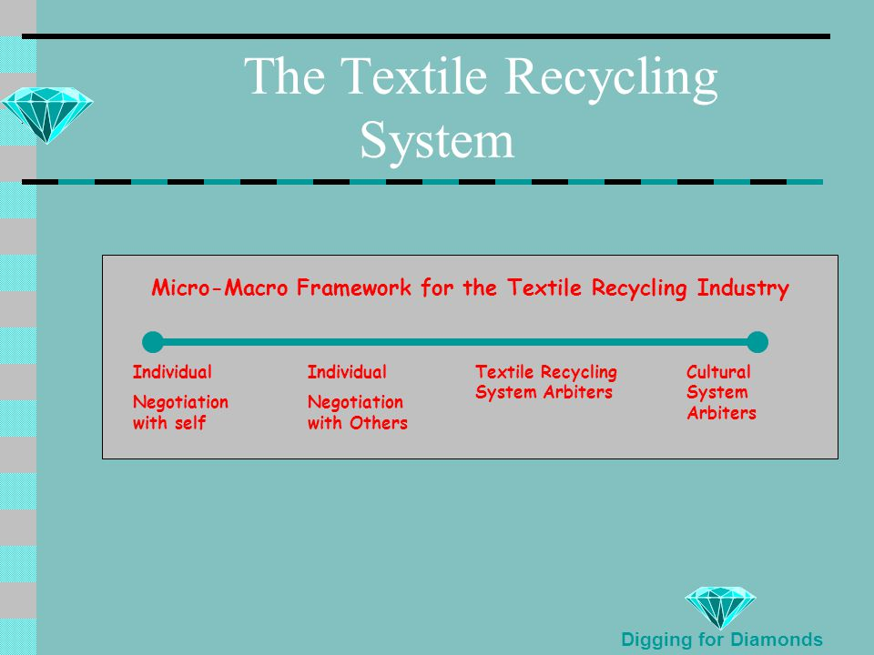 The Textile Recycling System Micro-Macro Framework for the Textile Recycling Industry Individual Negotiation with self Individual Negotiation with Others Textile Recycling System Arbiters Cultural System Arbiters Digging for Diamonds