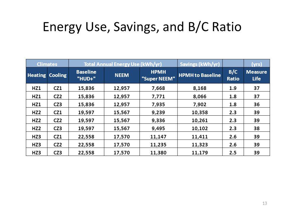 Energy Use, Savings, and B/C Ratio 13 ClimatesTotal Annual Energy Use (kWh/yr)Savings (kWh/yr) (yrs) HeatingCooling Baseline HUD+ NEEM HPMH Super NEEM HPMH to Baseline B/C Ratio Measure Life HZ1CZ115,83612,9577,6688,1681.937 HZ1CZ215,83612,9577,7718,0661.837 HZ1CZ315,83612,9577,9357,9021.836 HZ2CZ119,59715,5679,23910,3582.339 HZ2CZ219,59715,5679,33610,2612.339 HZ2CZ319,59715,5679,49510,1022.338 HZ3CZ122,55817,57011,14711,4112.639 HZ3CZ222,55817,57011,23511,3232.639 HZ3CZ322,55817,57011,38011,1792.539