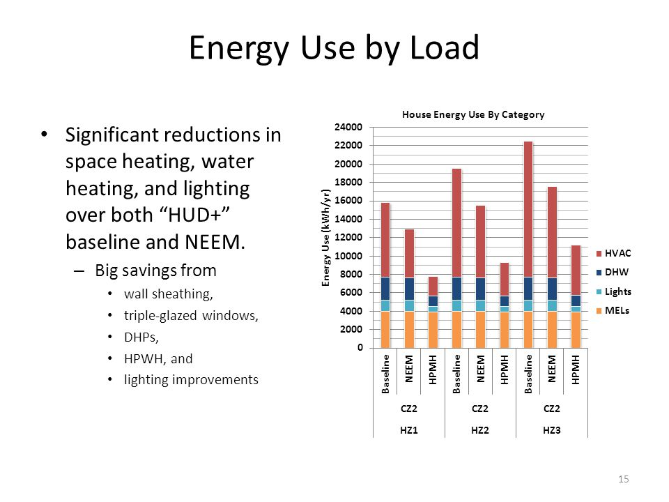 Energy Use by Load Significant reductions in space heating, water heating, and lighting over both HUD+ baseline and NEEM.