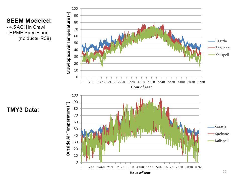 22 SEEM Modeled: - 4.5 ACH in Crawl - HPMH Spec Floor (no ducts, R38) TMY3 Data:
