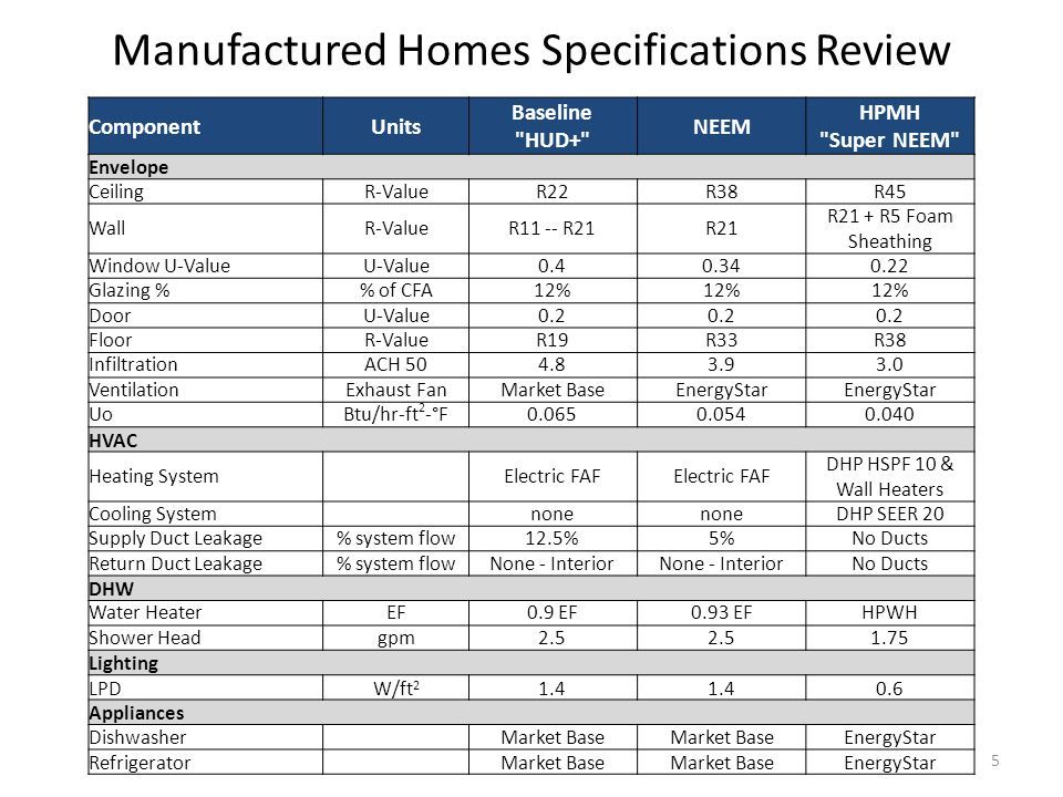 Manufactured Homes Specifications Review ComponentUnits Baseline HUD+ NEEM HPMH Super NEEM Envelope CeilingR-ValueR22R38R45 WallR-ValueR11 -- R21R21 R21 + R5 Foam Sheathing Window U-ValueU-Value0.40.340.22 Glazing % of CFA12% DoorU-Value0.2 FloorR-ValueR19R33R38 InfiltrationACH 504.83.93.0 VentilationExhaust FanMarket BaseEnergyStar UoBtu/hr-ft 2 -°F0.0650.0540.040 HVAC Heating System Electric FAF DHP HSPF 10 & Wall Heaters Cooling System none DHP SEER 20 Supply Duct Leakage% system flow12.5%5%No Ducts Return Duct Leakage% system flowNone - Interior No Ducts DHW Water HeaterEF0.9 EF0.93 EFHPWH Shower Headgpm2.5 1.75 Lighting LPDW/ft 2 1.4 0.6 Appliances Dishwasher Market Base EnergyStar Refrigerator Market Base EnergyStar 5