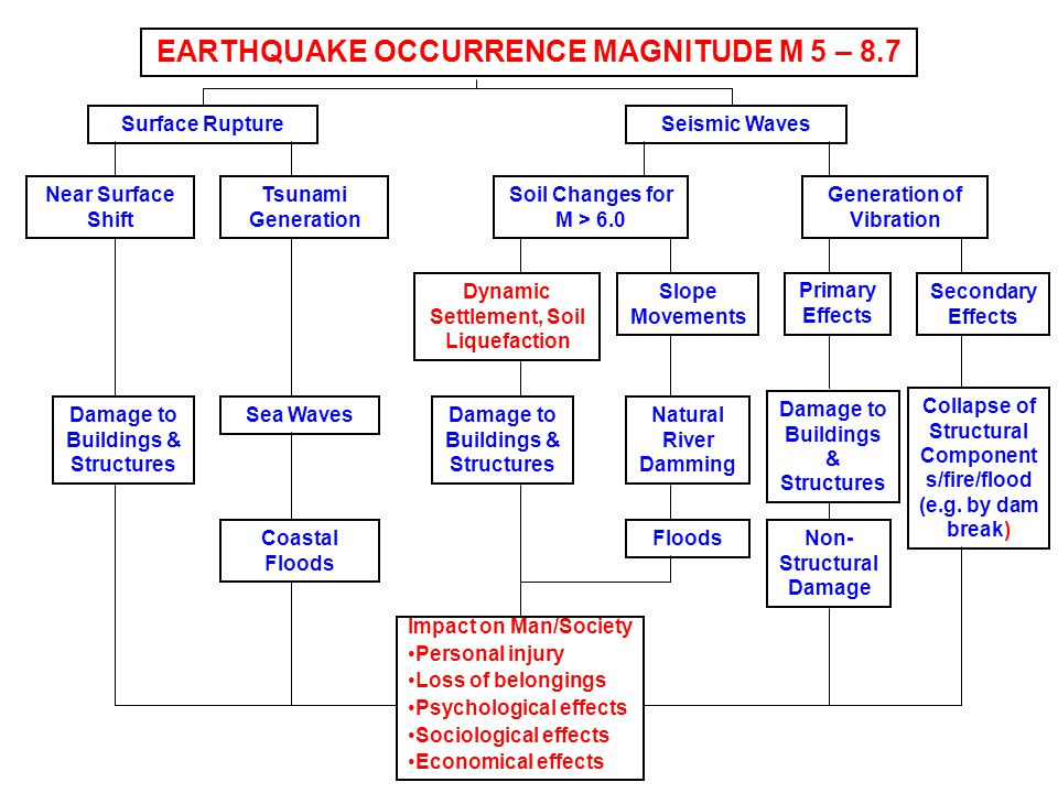 EARTHQUAKE OCCURRENCE MAGNITUDE M 5 – 8.7 Surface RuptureSeismic Waves Near Surface Shift Tsunami Generation Damage to Buildings & Structures Sea Wave