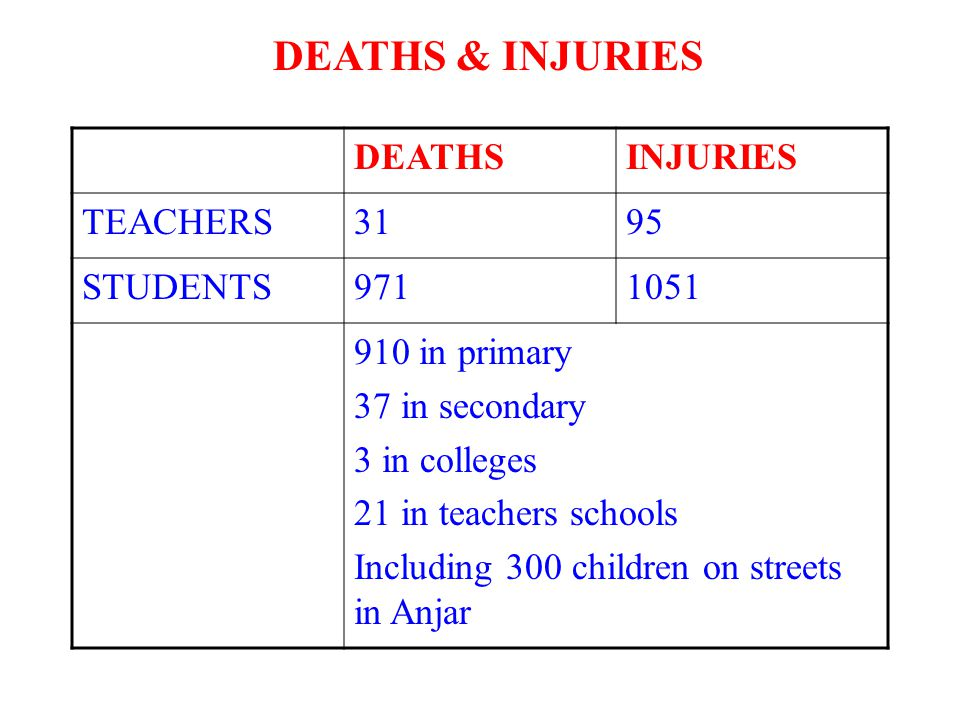 DEATHSINJURIES TEACHERS3195 STUDENTS9711051 910 in primary 37 in secondary 3 in colleges 21 in teachers schools Including 300 children on streets in A