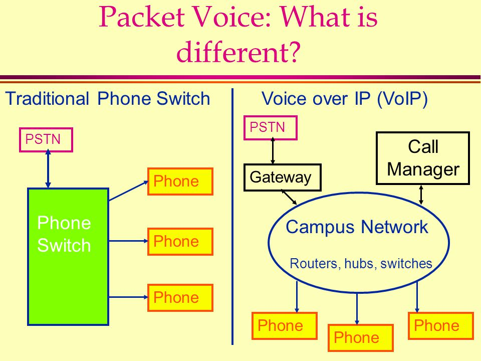 Packet Voice: What is different? Traditional Phone SwitchVoice over IP (VoIP) Phone Switch Phone PSTN Campus Network Routers, hubs, switches PSTN Gate