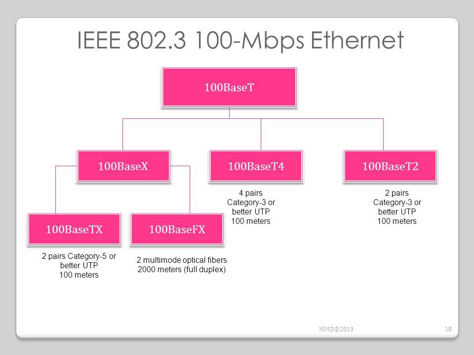 100BaseT 100BaseTX 100BaseFX 100BaseT2 2 pairs Category-5 or better UTP 100 meters 2 multimode optical fibers 2000 meters (full duplex) 100BaseT4 4 pa
