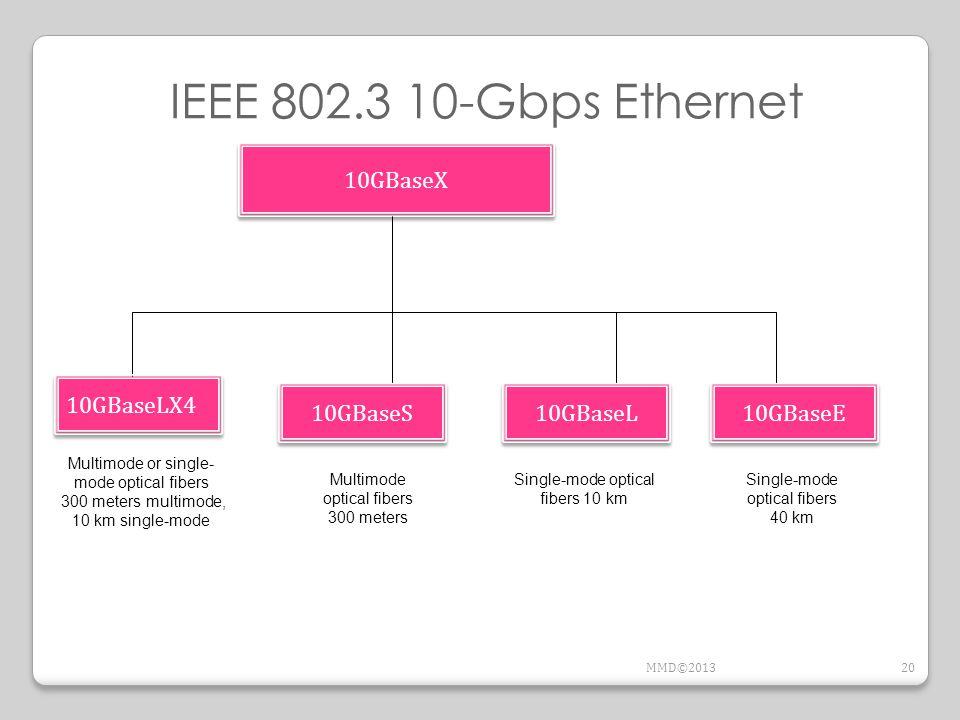 10GBaseX 10GBaseLX4 10GBaseS 10GBaseE Multimode or single- mode optical fibers 300 meters multimode, 10 km single-mode Multimode optical fibers 300 me