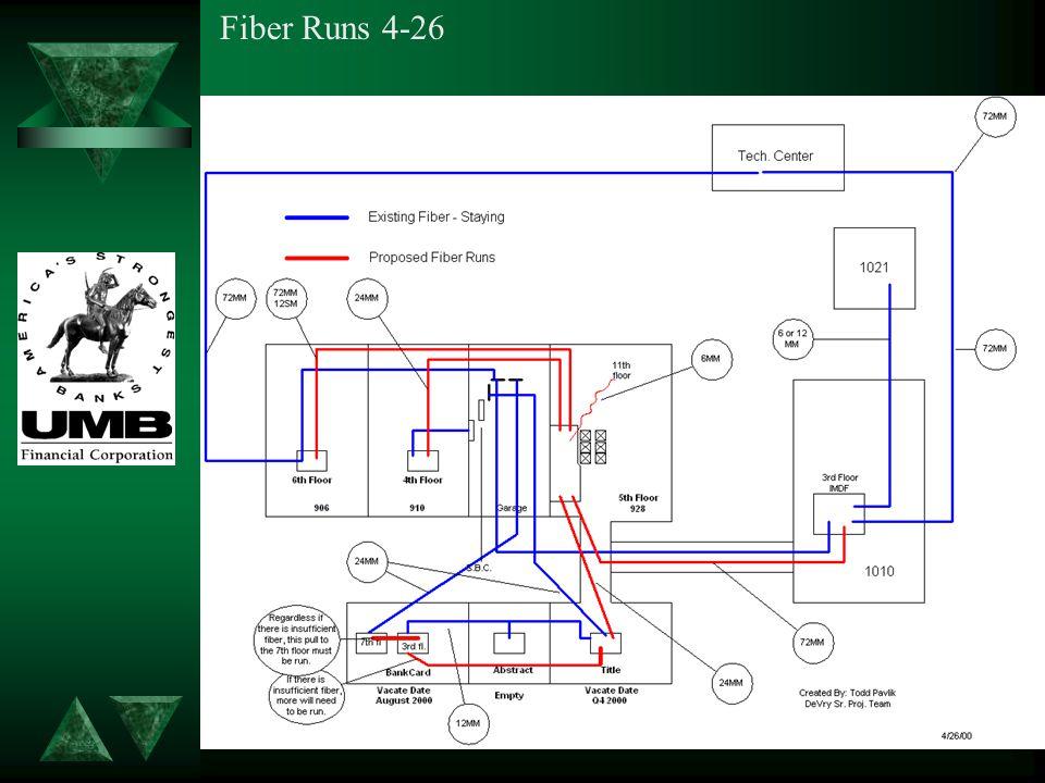 Fiber Runs 4-26