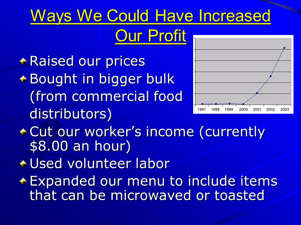 Ways We Could Have Increased Our Profit Raised our prices Bought in bigger bulk (from commercial food distributors) Cut our worker's income (currently