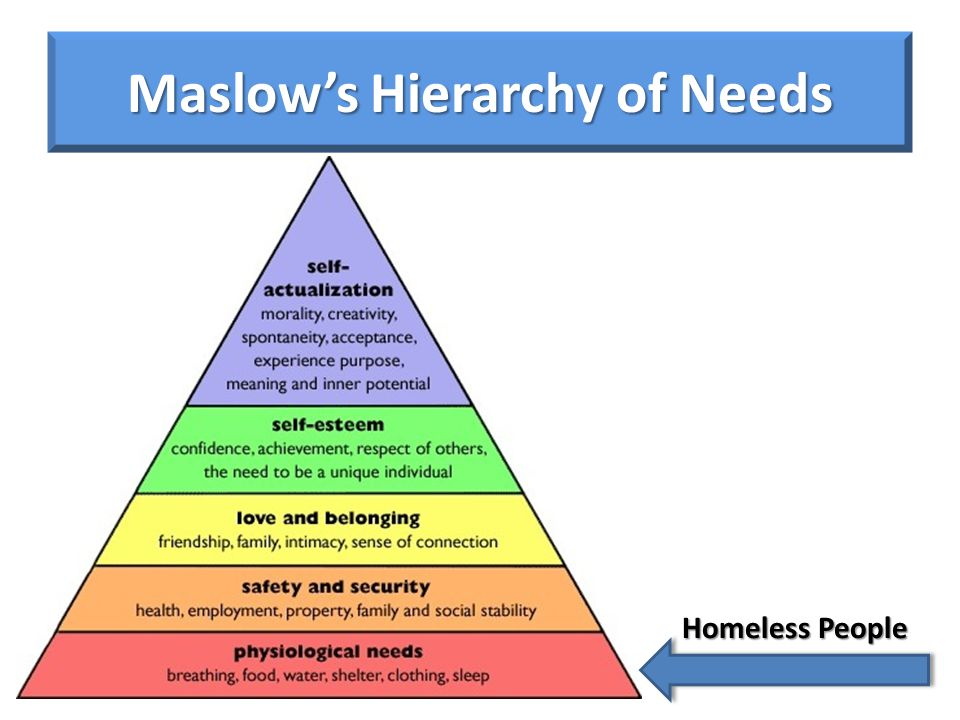 Maslow's Hierarchy of Needs Homeless People