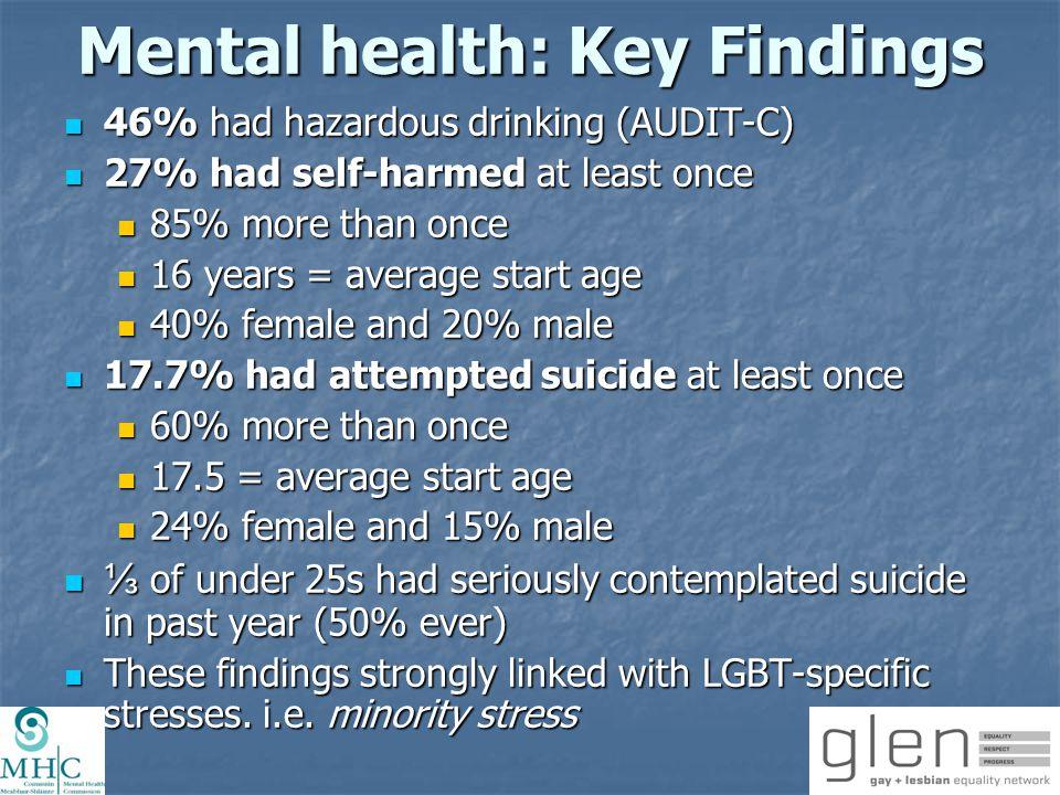 Mental health: Key Findings 46% had hazardous drinking (AUDIT-C) 46% had hazardous drinking (AUDIT-C) 27% had self-harmed at least once 27% had self-h