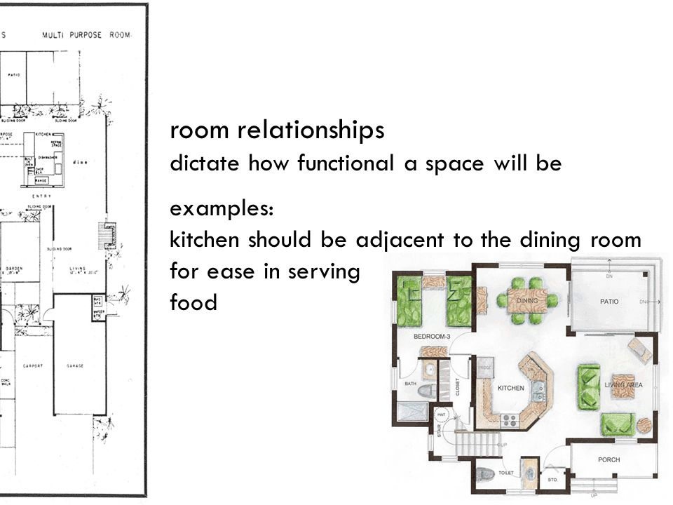 room relationships dictate how functional a space will be examples: kitchen should be adjacent to the dining room for ease in serving food
