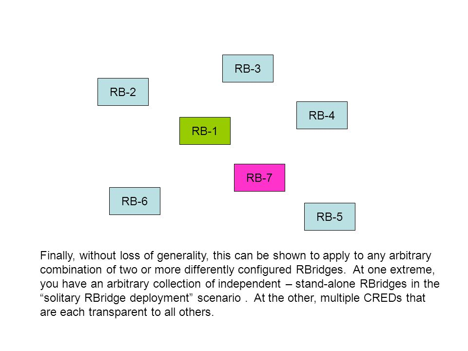 RB-3 RB-2 RB-4 RB-5 RB-1 RB-6 RB-7 Finally, without loss of generality, this can be shown to apply to any arbitrary combination of two or more differently configured RBridges.