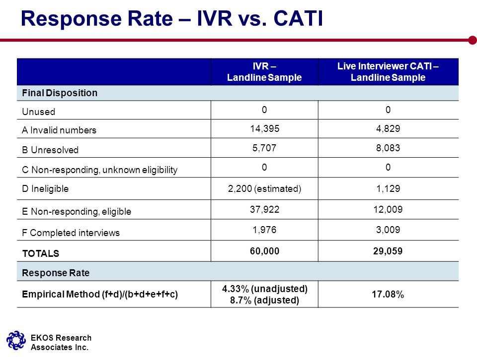 EKOS Research Associates Inc. Response Rate – IVR vs. CATI IVR – Landline Sample Live Interviewer CATI – Landline Sample Final Disposition Unused 00 A