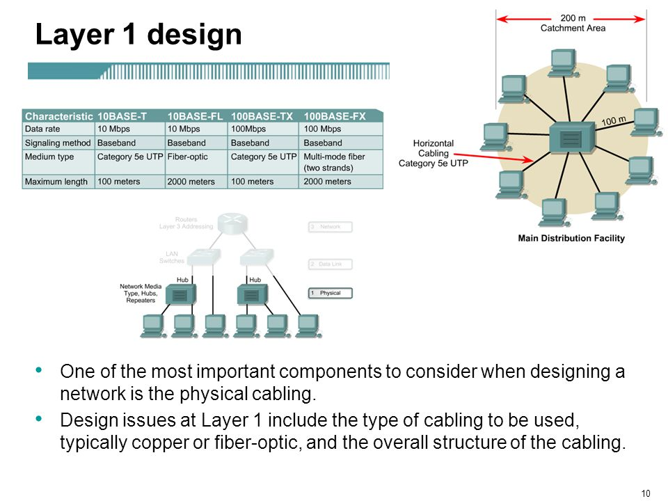 10 Layer 1 design One of the most important components to consider when designing a network is the physical cabling. Design issues at Layer 1 include