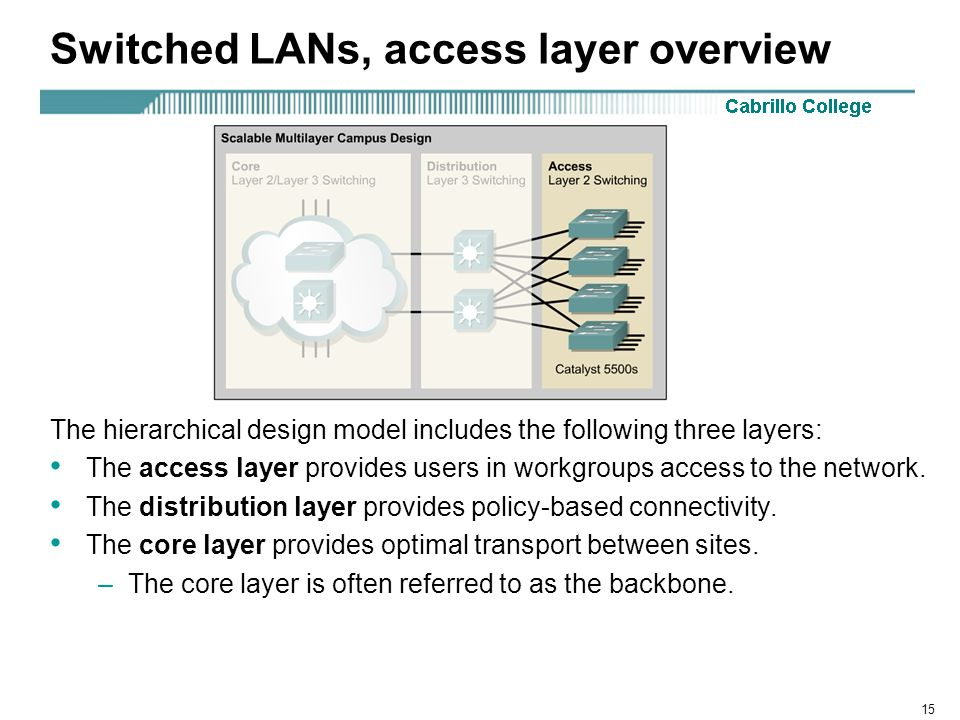 15 Switched LANs, access layer overview The hierarchical design model includes the following three layers: The access layer provides users in workgrou