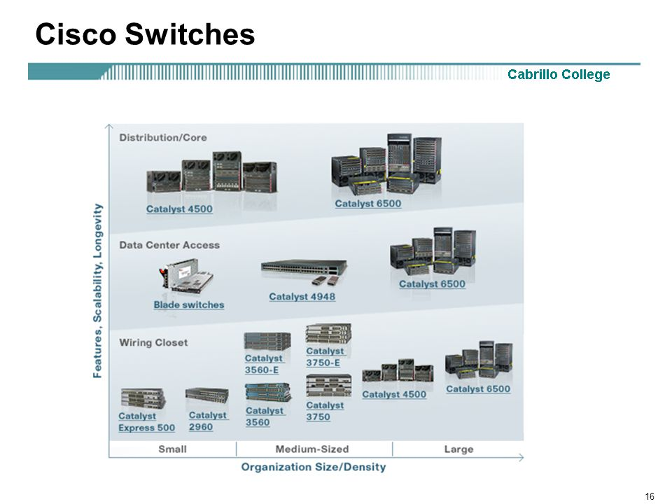 16 Cisco Switches