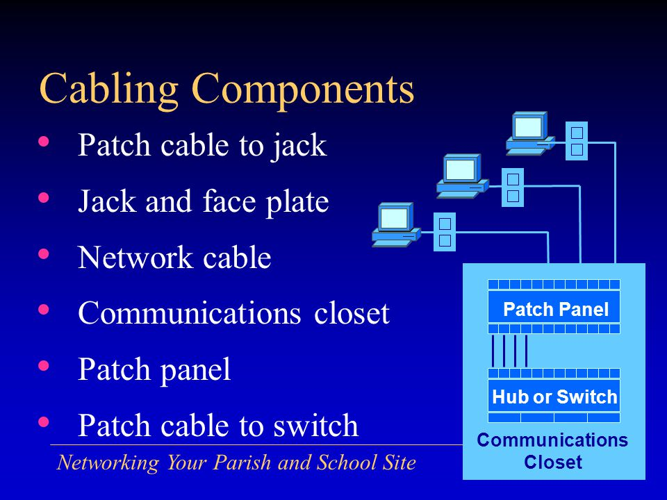 Networking Your Parish and School Site Cabling Components Patch cable to jack Jack and face plate Network cable Communications closet Patch panel Patch cable to switch Hub or Switch Patch Panel Communications Closet