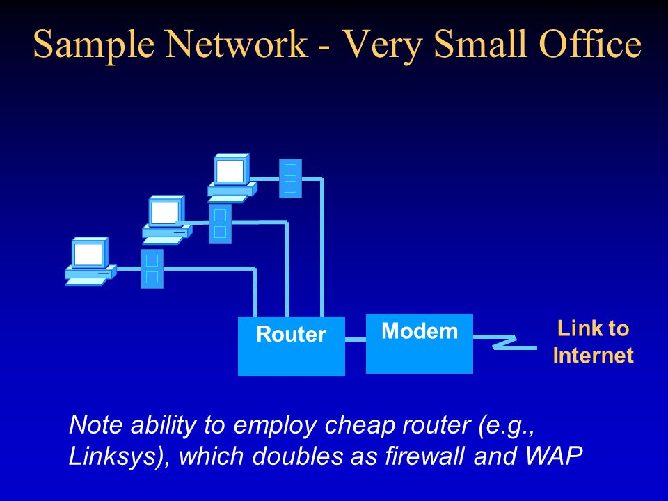 Sample Network - Very Small Office Router Link to Internet Modem Note ability to employ cheap router (e.g., Linksys), which doubles as firewall and WA