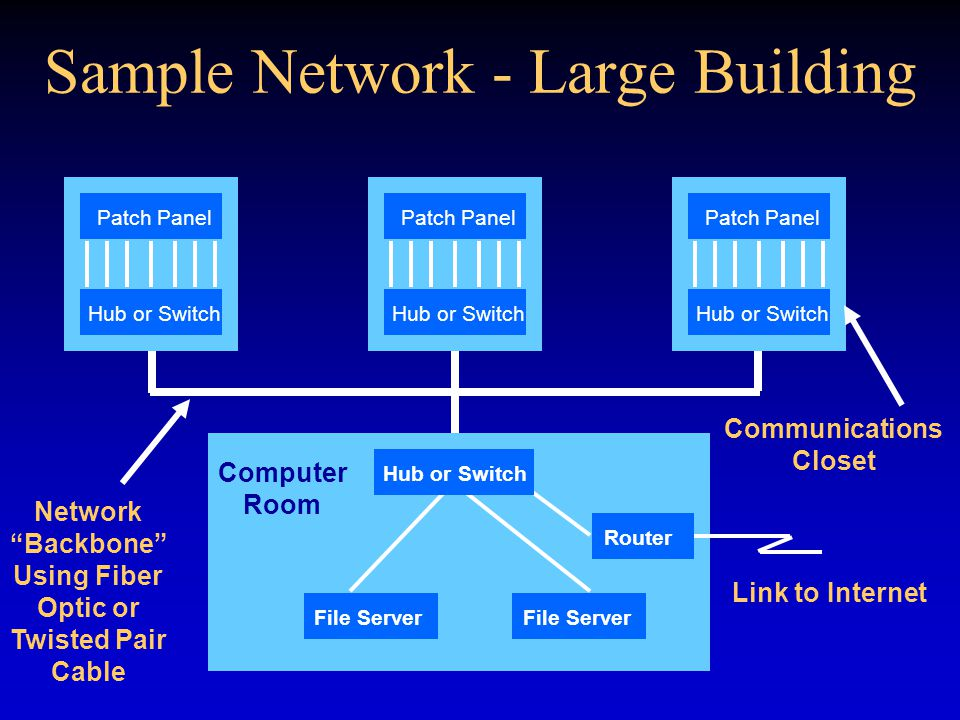 Sample Network - Large Building Link to Internet Computer Room Communications Closet Network Backbone Using Fiber Optic or Twisted Pair Cable Patch Panel Hub or Switch Patch Panel Hub or Switch Patch Panel Hub or Switch File Server Router Hub or Switch