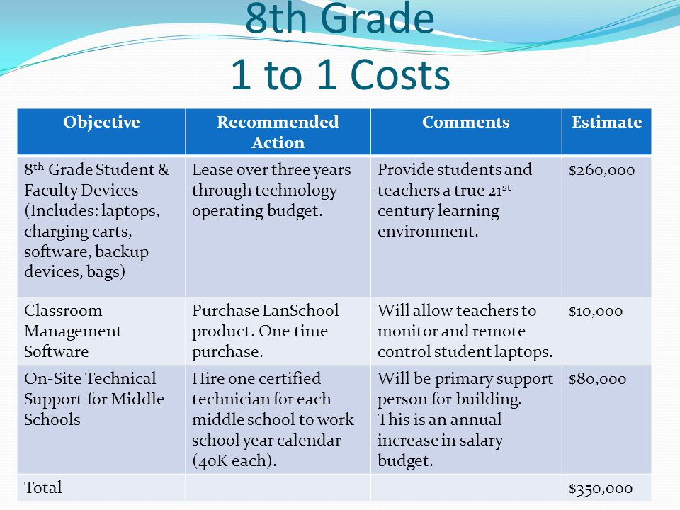 8th Grade 1 to 1 Costs ObjectiveRecommended Action CommentsEstimate 8 th Grade Student & Faculty Devices (Includes: laptops, charging carts, software, backup devices, bags) Lease over three years through technology operating budget.