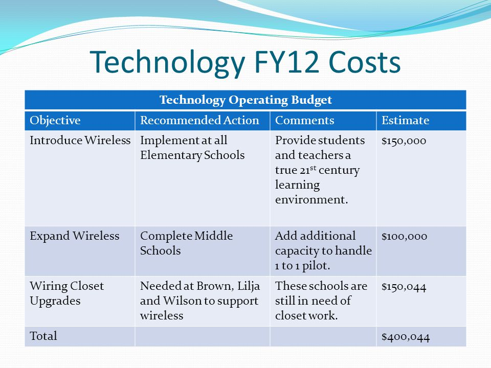 Technology FY12 Costs Technology Operating Budget ObjectiveRecommended ActionCommentsEstimate Introduce WirelessImplement at all Elementary Schools Provide students and teachers a true 21 st century learning environment.