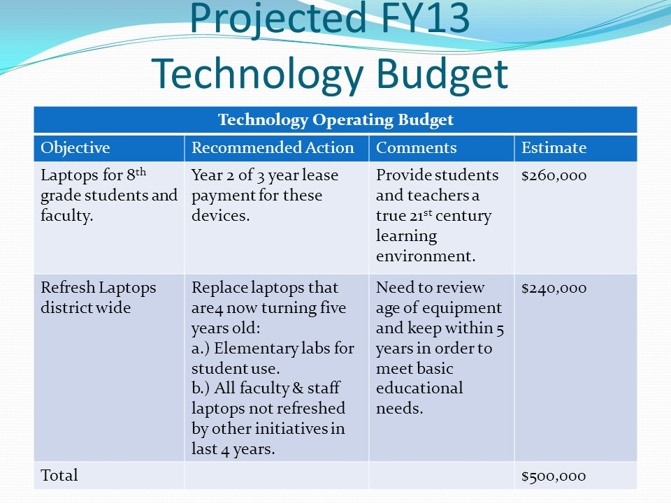Projected FY13 Technology Budget Technology Operating Budget ObjectiveRecommended ActionCommentsEstimate Laptops for 8 th grade students and faculty.