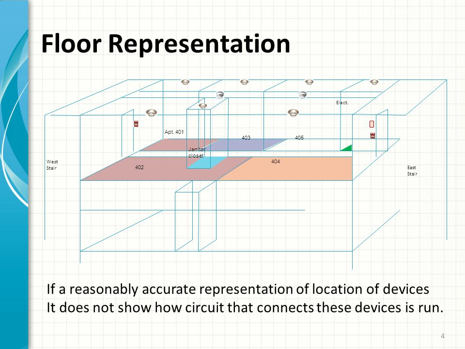 5 Moving To Floor Layout ‣ From this Representation layout: ‣ end of the circuit is at the east end of the corridor ‣ devices installed one after the other on the Class B circuit ‣ one device follows another until we reach the EOL ‣ A Floor Layout perspective the conduit run connecting devices could look as indicated on the next slide 5