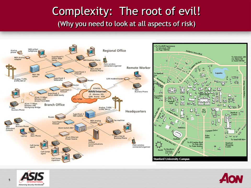 5 Complexity: The root of evil! (Why you need to look at all aspects of risk)