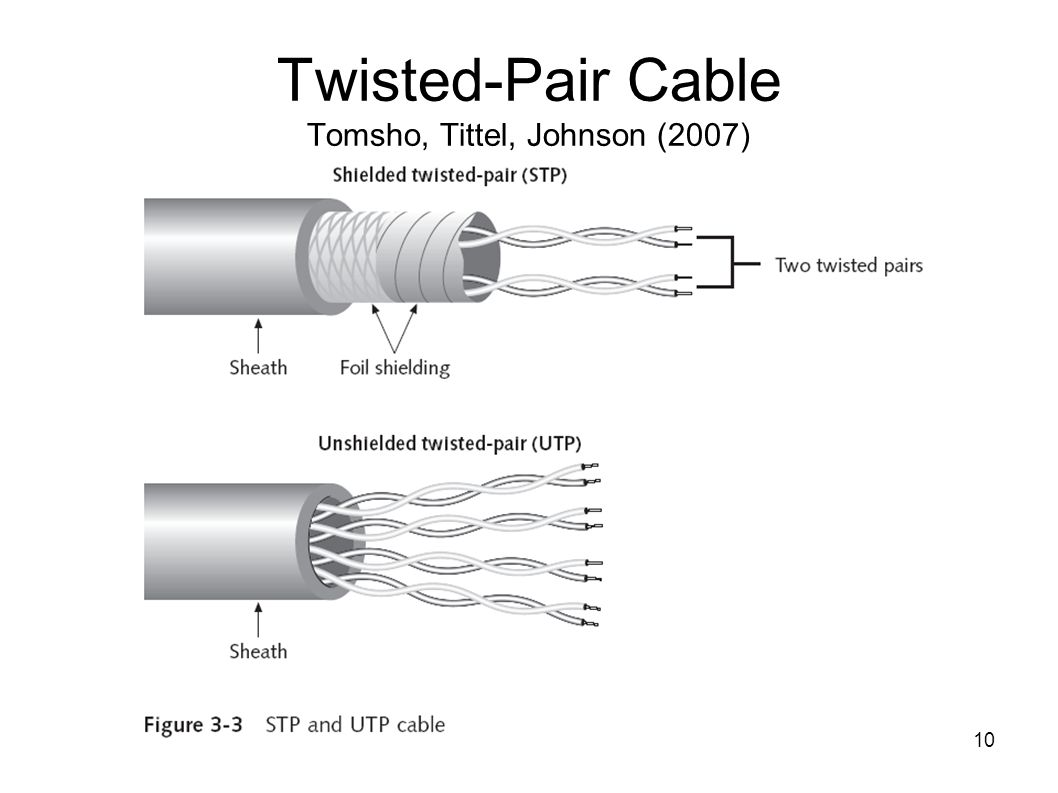 10 Twisted-Pair Cable Tomsho, Tittel, Johnson (2007)