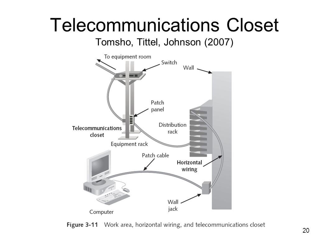 20 Telecommunications Closet Tomsho, Tittel, Johnson (2007)