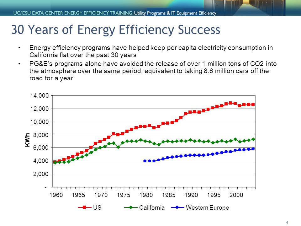 4 30 Years of Energy Efficiency Success Energy efficiency programs have helped keep per capita electricity consumption in California flat over the past 30 years PG&E's programs alone have avoided the release of over 1 million tons of CO2 into the atmosphere over the same period, equivalent to taking 8.6 million cars off the road for a year - 2,000 4,000 6,000 8,000 10,000 12,000 14,000 196019651970197519801985199019952000 KWh USCaliforniaWestern Europe