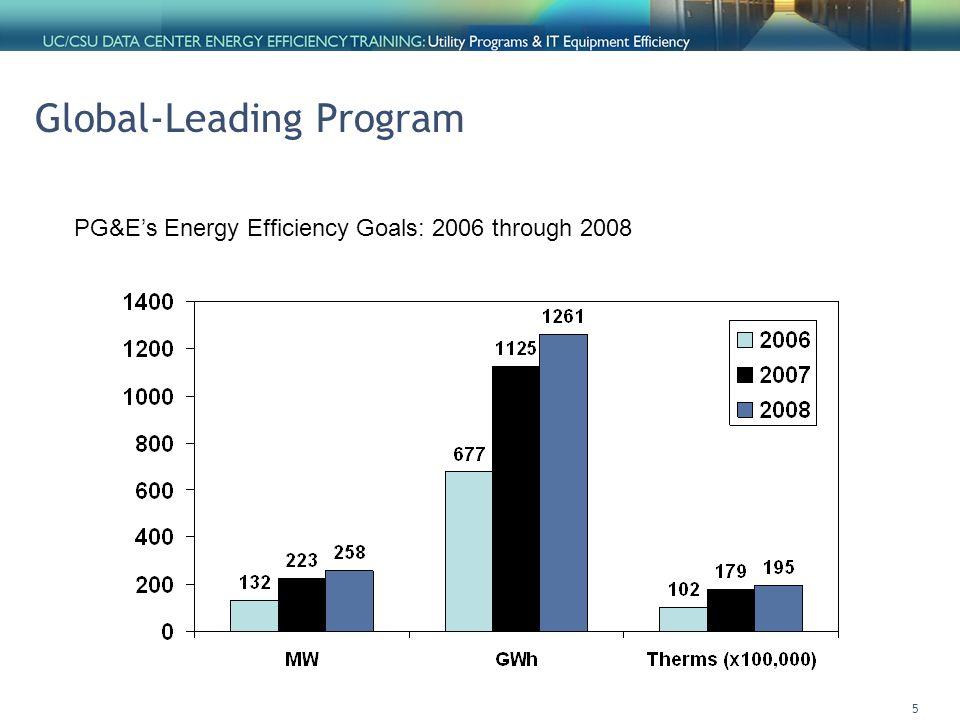 5 Global-Leading Program PG&E's Energy Efficiency Goals: 2006 through 2008