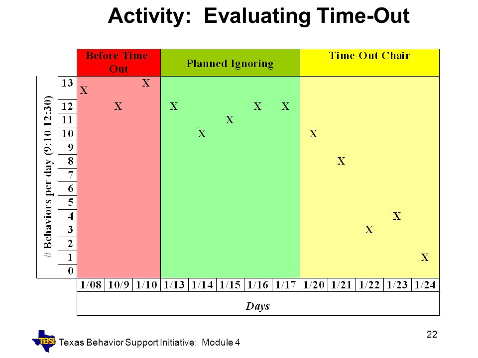Texas Behavior Support Initiative: Module 4 22 Activity: Evaluating Time-Out