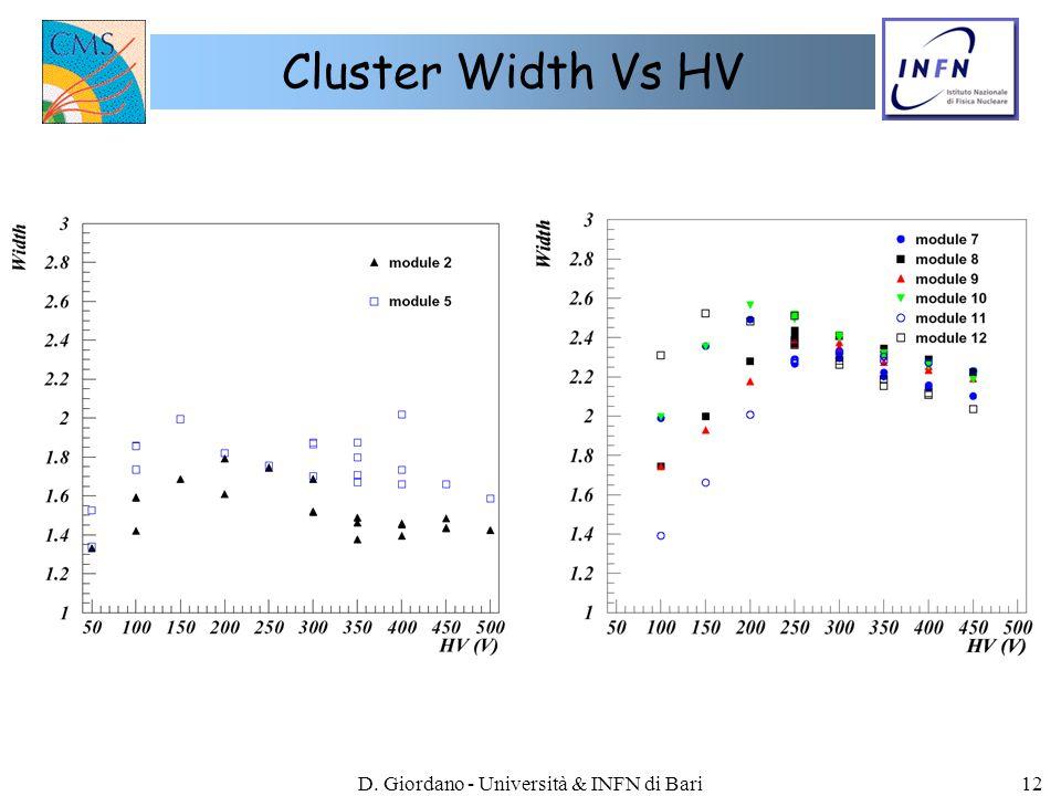 D. Giordano - Università & INFN di Bari12 Cluster Width Vs HV