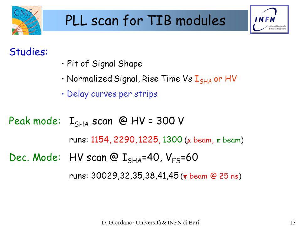 D. Giordano - Università & INFN di Bari13 PLL scan for TIB modules Peak mode:I SHA scan @ HV = 300 V runs: 1154, 2290, 1225, 1300 (  beam,  beam) De