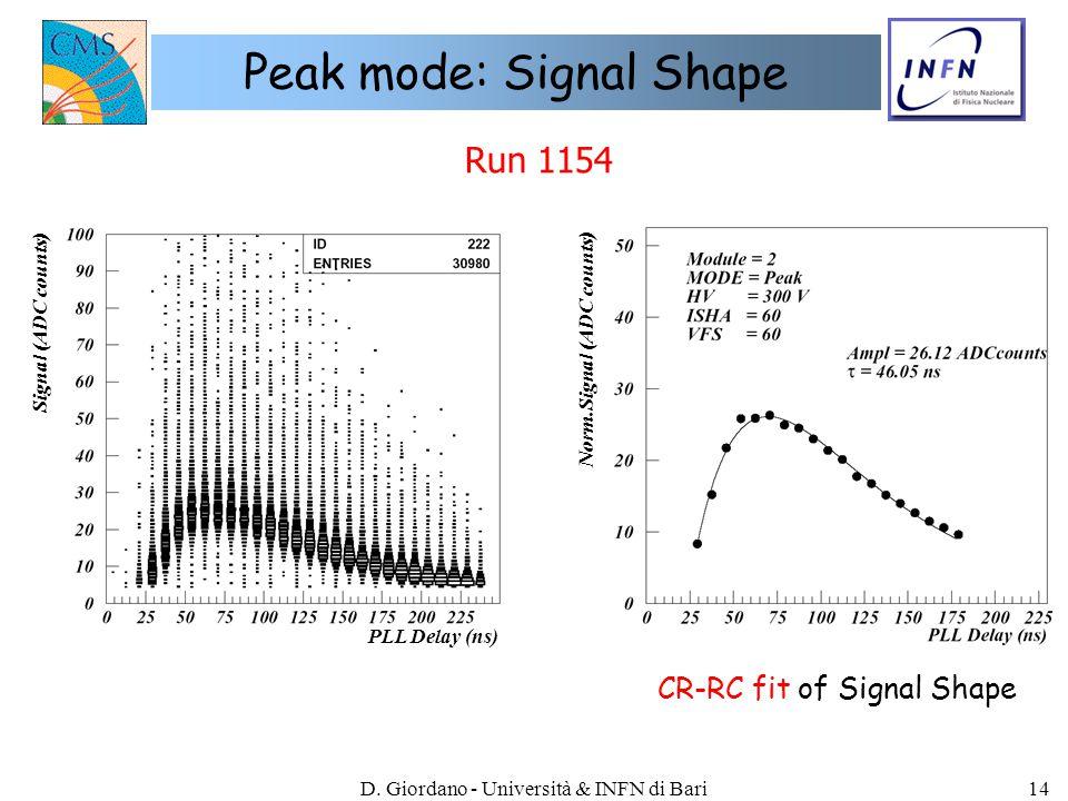 D. Giordano - Università & INFN di Bari14 Peak mode: Signal Shape Run 1154 Signal (ADC counts) Norm.Signal (ADC counts) PLL Delay (ns) CR-RC fit of Si
